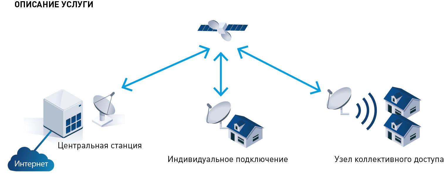 Как сделать спутниковый интернет фото 27